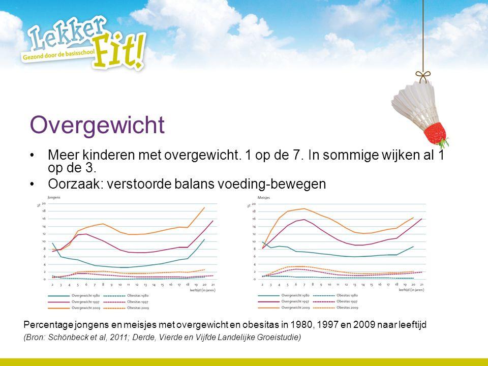 Overgewicht Meer kinderen met overgewicht. 1 op de 7. In sommige wijken al 1 op de 3. Oorzaak: verstoorde balans voeding-bewegen Percentage jongens en