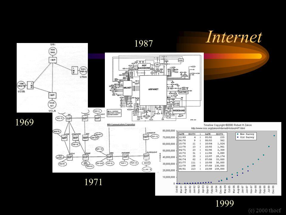 Internet 1987 1969 1971 1999 (c) 2000 thocf