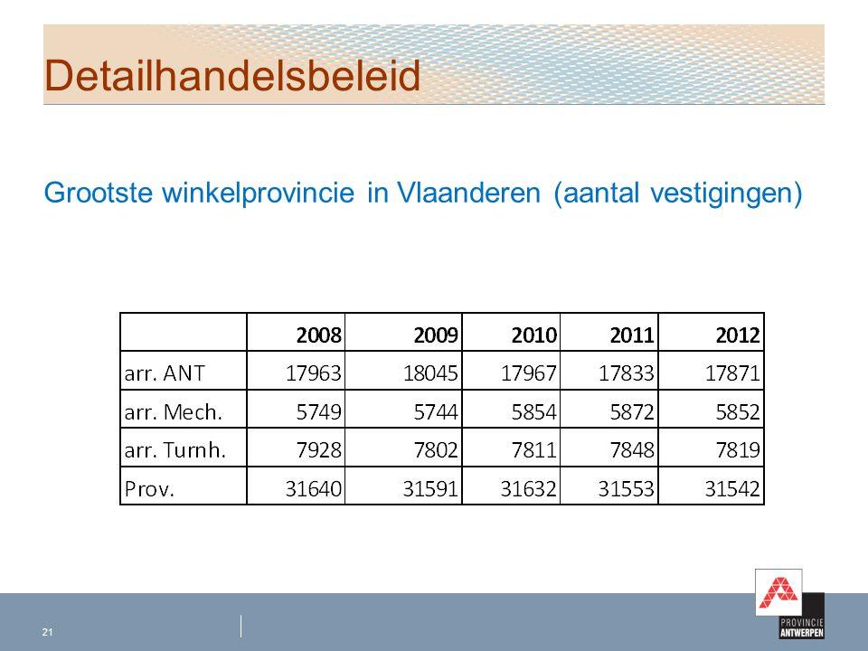 Grootste winkelprovincie in Vlaanderen (aantal vestigingen) 21 Detailhandelsbeleid
