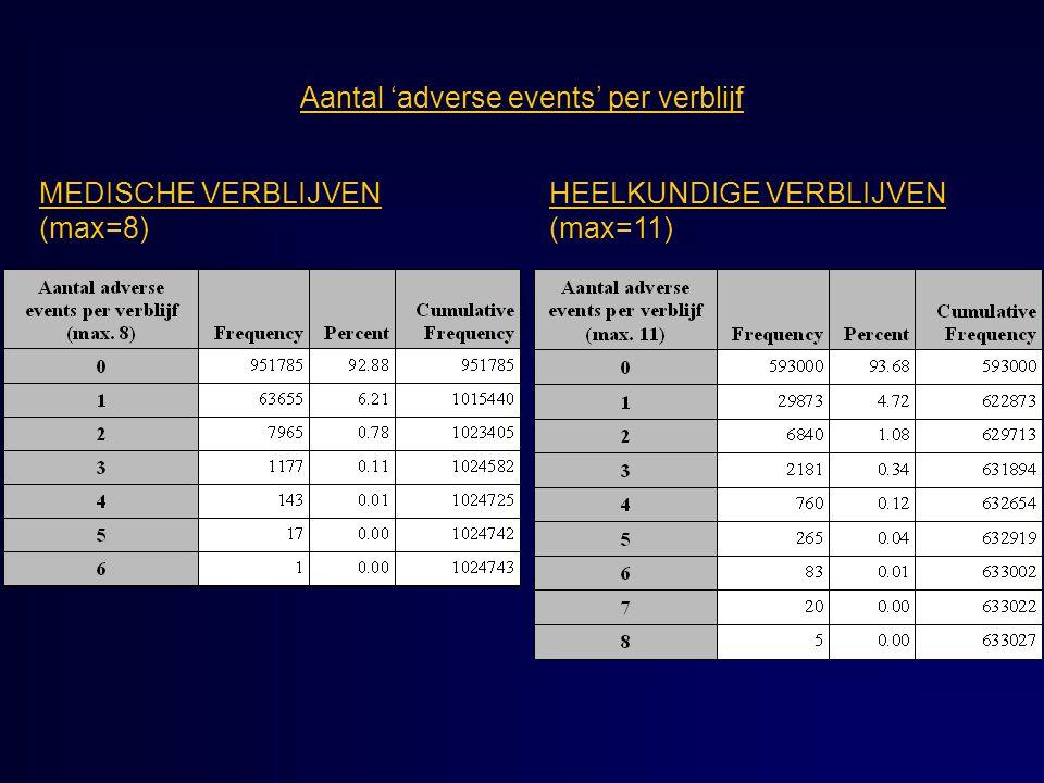Aantal 'adverse events' per verblijf MEDISCHE VERBLIJVEN (max=8) HEELKUNDIGE VERBLIJVEN (max=11)