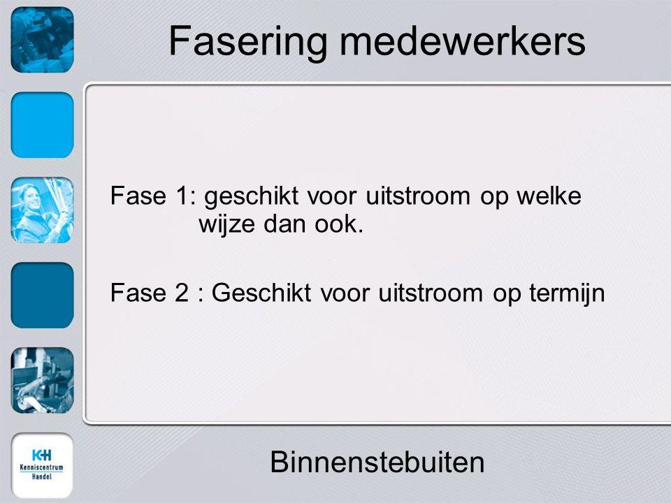 Fasering medewerkers Fase 1: geschikt voor uitstroom op welke wijze dan ook.