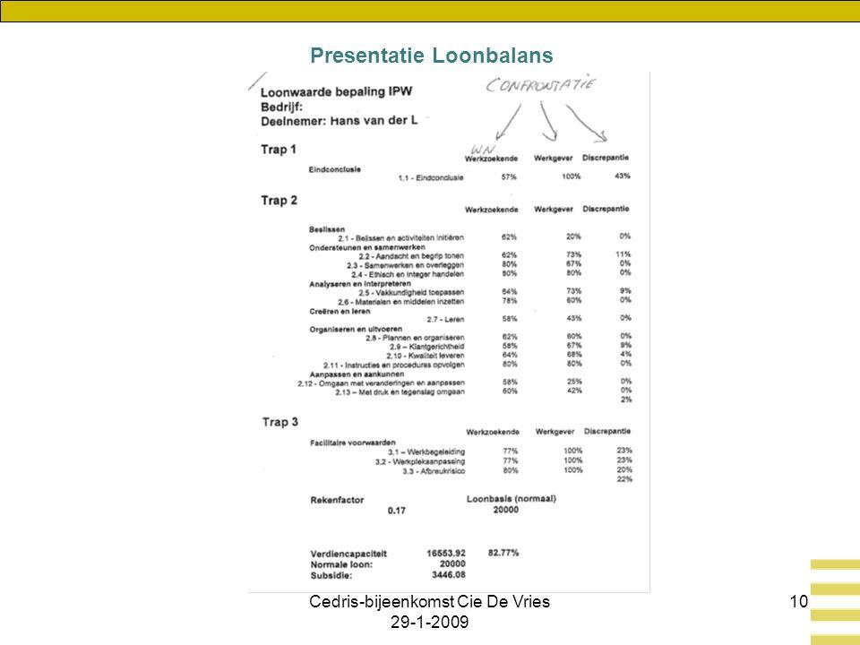 Cedris-bijeenkomst Cie De Vries 29-1-2009 10 Presentatie Loonbalans
