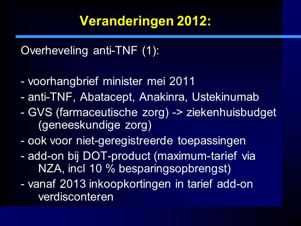 Veranderingen 2012: Overheveling anti-TNF (1): - voorhangbrief minister mei 2011 - anti-TNF, Abatacept, Anakinra, Ustekinumab - GVS (farmaceutische zo