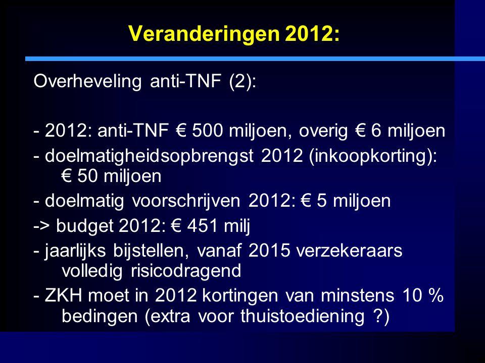 Veranderingen 2012: Overheveling anti-TNF (2): - 2012: anti-TNF € 500 miljoen, overig € 6 miljoen - doelmatigheidsopbrengst 2012 (inkoopkorting): € 50