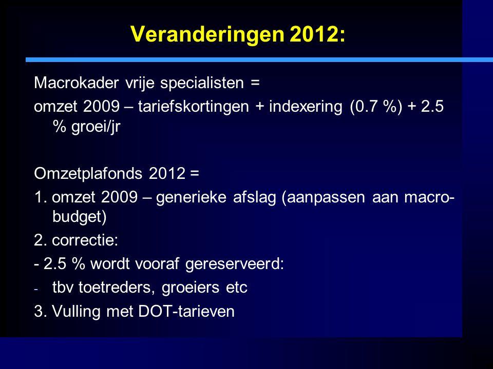 Veranderingen 2012: Macrokader vrije specialisten = omzet 2009 – tariefskortingen + indexering (0.7 %) + 2.5 % groei/jr Omzetplafonds 2012 = 1. omzet