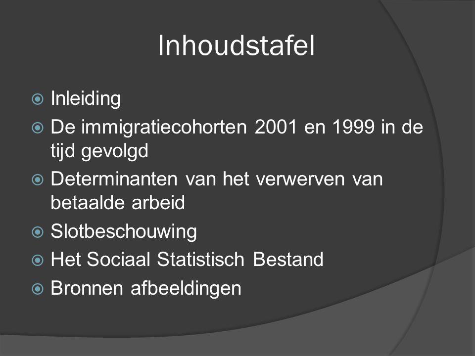 Inhoudstafel  Inleiding  De immigratiecohorten 2001 en 1999 in de tijd gevolgd  Determinanten van het verwerven van betaalde arbeid  Slotbeschouwing  Het Sociaal Statistisch Bestand  Bronnen afbeeldingen