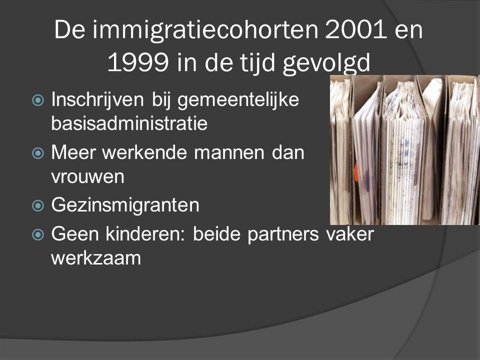 De immigratiecohorten 2001 en 1999 in de tijd gevolgd  Inschrijven bij gemeentelijke basisadministratie  Meer werkende mannen dan vrouwen  Gezinsmigranten  Geen kinderen: beide partners vaker werkzaam
