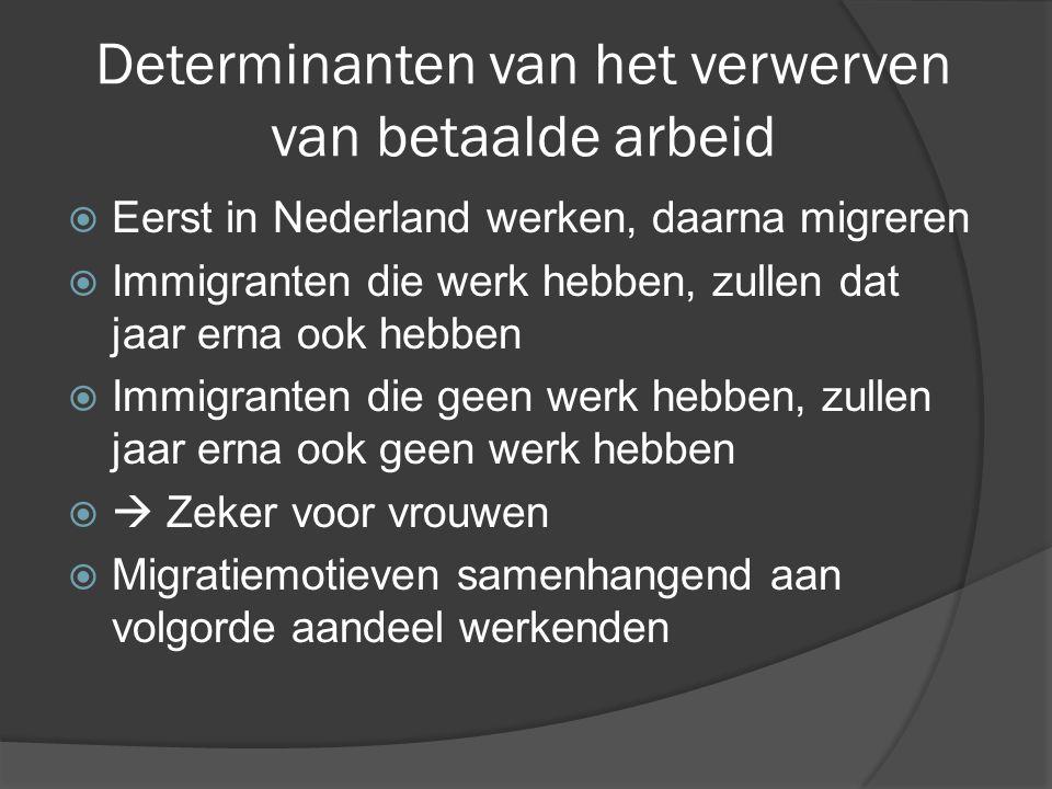 Determinanten van het verwerven van betaalde arbeid  Eerst in Nederland werken, daarna migreren  Immigranten die werk hebben, zullen dat jaar erna ook hebben  Immigranten die geen werk hebben, zullen jaar erna ook geen werk hebben   Zeker voor vrouwen  Migratiemotieven samenhangend aan volgorde aandeel werkenden
