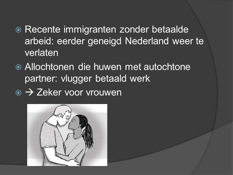  Recente immigranten zonder betaalde arbeid: eerder geneigd Nederland weer te verlaten  Allochtonen die huwen met autochtone partner: vlugger betaald werk   Zeker voor vrouwen