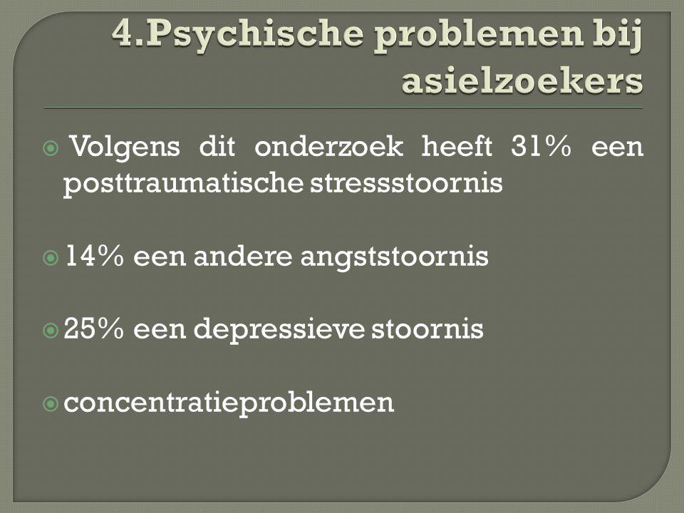  Volgens dit onderzoek heeft 31% een posttraumatische stressstoornis  14% een andere angststoornis  25% een depressieve stoornis  concentratieproblemen