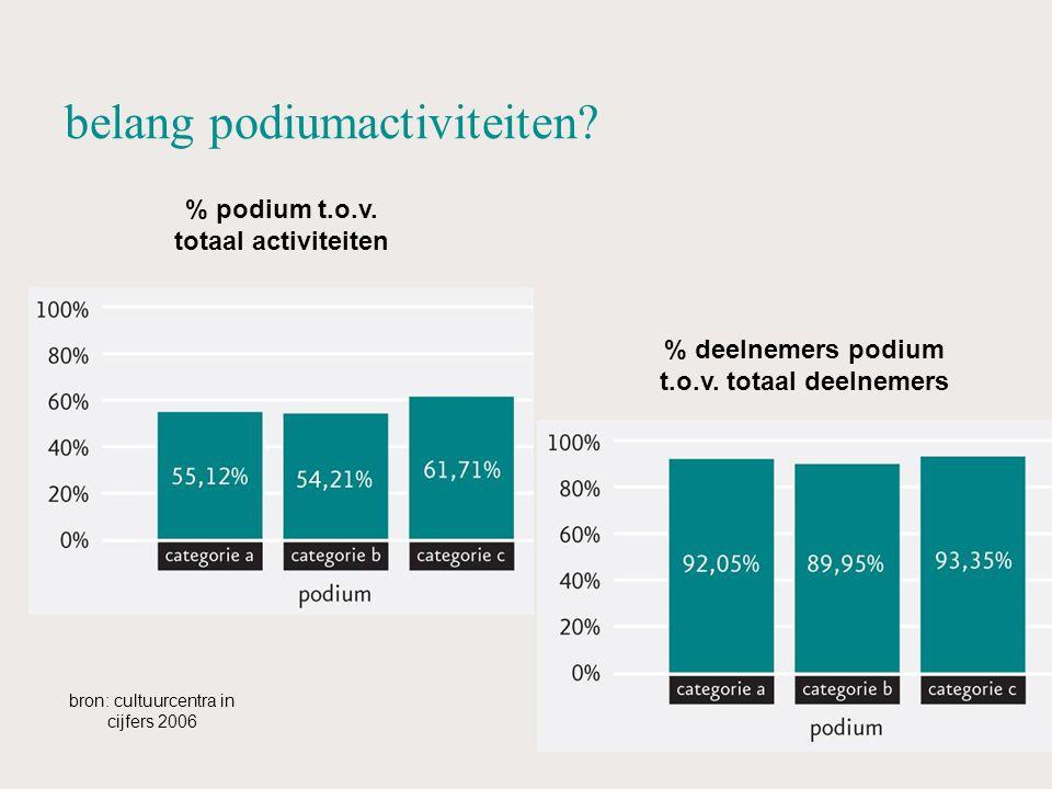 belang podiumactiviteiten. % podium t.o.v. totaal activiteiten % deelnemers podium t.o.v.