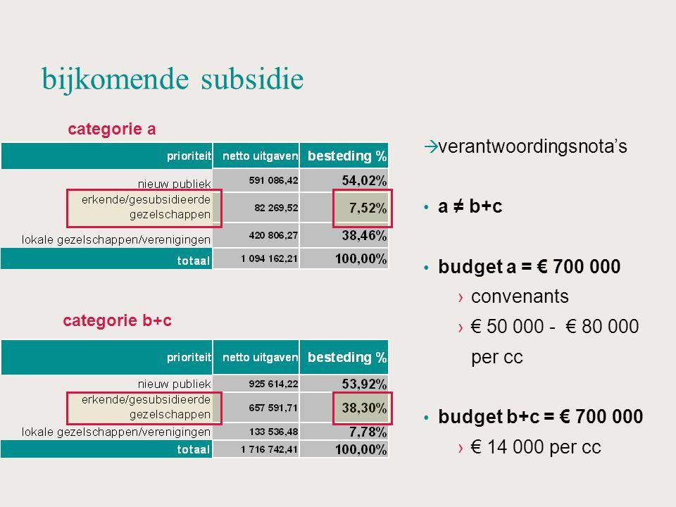 bijkomende subsidie  verantwoordingsnota's a ≠ b+c budget a = € 700 000 ›convenants ›€ 50 000 - € 80 000 per cc budget b+c = € 700 000 ›€ 14 000 per cc categorie a categorie b+c