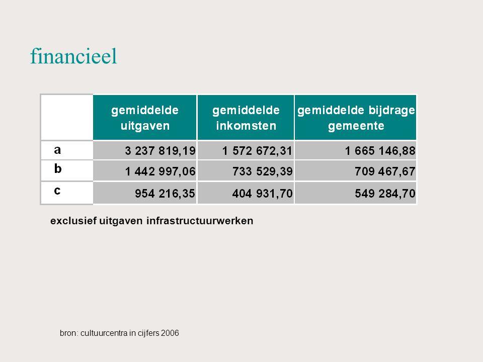 financieel bron: cultuurcentra in cijfers 2006 exclusief uitgaven infrastructuurwerken