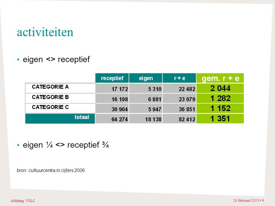 Afdeling VOLC 26 februari 2010 9 activiteiten eigen <> receptief eigen ¼ <> receptief ¾ bron: cultuurcentra in cijfers 2006