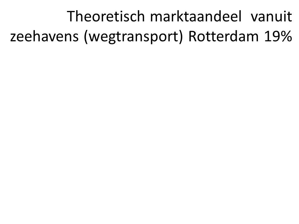 Theoretisch marktaandeel vanuit zeehavens (wegtransport) Rotterdam 19%