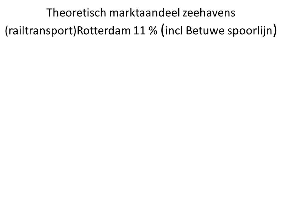 Theoretisch marktaandeel zeehavens (Binnenvaart) Rotterdam 33%