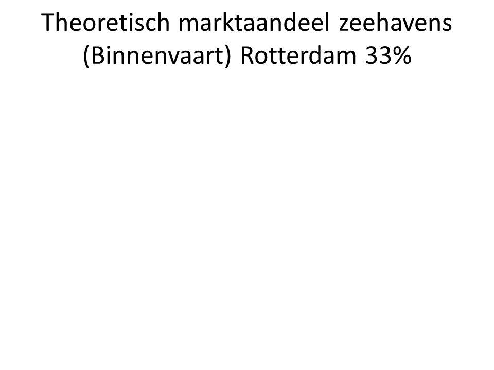 Rotterdam/Drechtsteden Op basis van kosten, zeer grote kansen voor watergebonden transport naar groot-Duitse achterland vanuit een knooppunt in de regio Rotterdam/Drechtsteden.