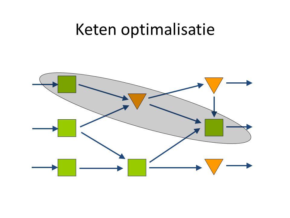 Keten optimalisatie