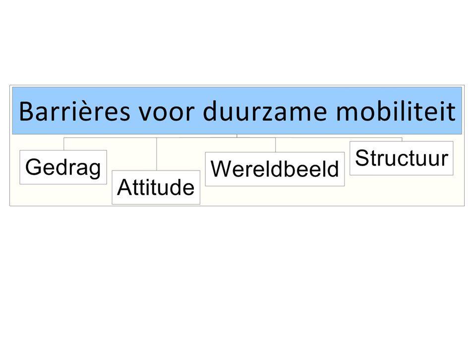 Transitiepaden naar duurzame mobiliteit Enable: – Duurzaam aanbod is nodig Vergroening van het wagenpark Nieuwe businessmodellen Snelheidsbeheersing – Verkeersveiligheid – Uitstoot Convenience => conditio sine qua non