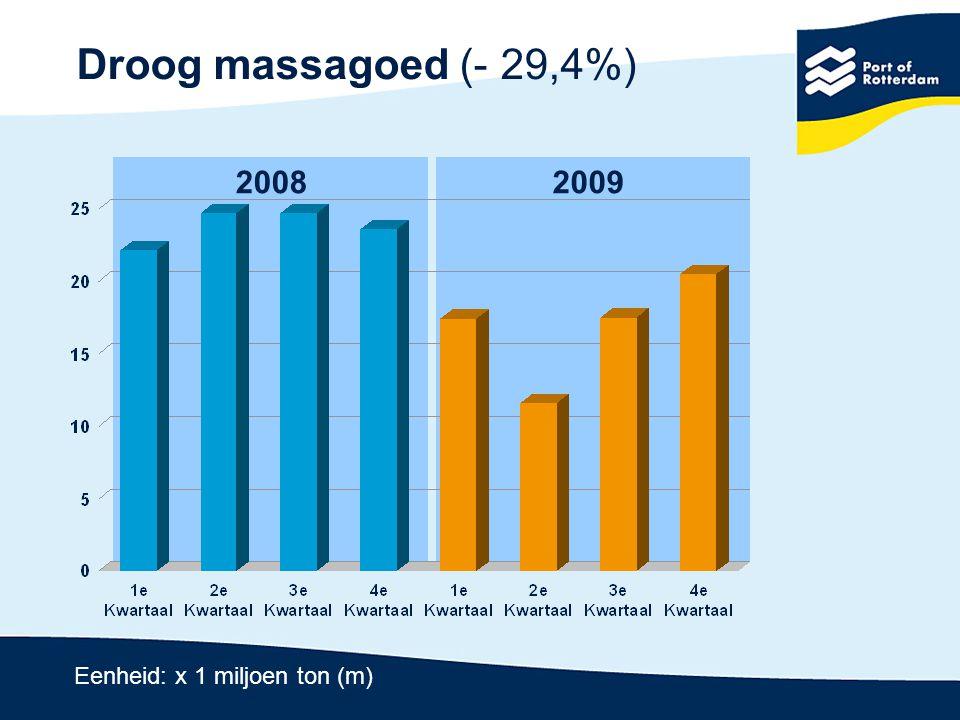 Containers (- 6,3%) 20082009 Eenheid: x 1 miljoen ton (m)