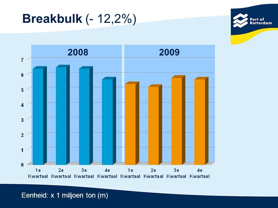 Marktaandeel Rotterdam in HLH-range 20% 30% 40% 50% 2006200720082009 Breakbulk: Containers: Nat massagoed: Droog massagoed: Totaal: 2008 47,8% 34,5% 26,1% 23,1% 35,1% 2009 48,3% 33,4% 28,0% 25,8% 36,7%