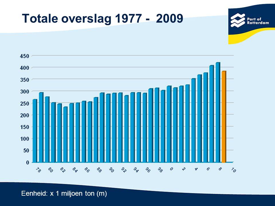 Samenhang overslag - industriële productie Index: 2005 = 100