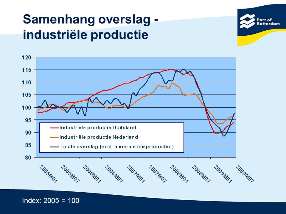 Verwachting 2010: Weer boven de 400 mio.ton.