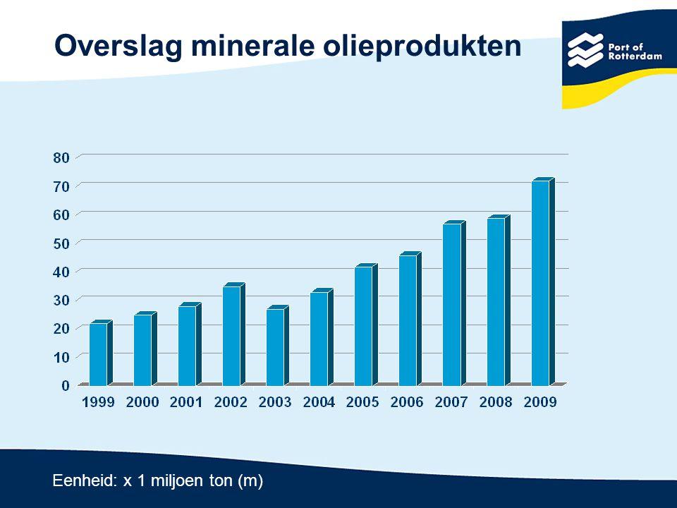 Droge bulk (- 29,4%) -21,7% - 47,0% -12,0% -13,0% Eenheid: x 1 miljoen ton (m) 2008 2009