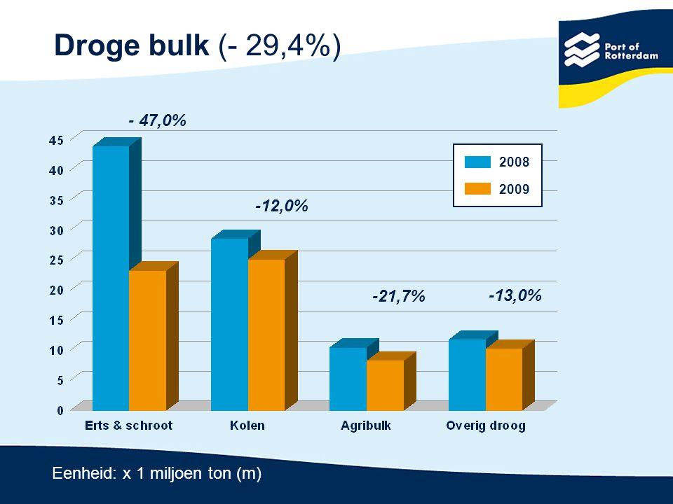 Containers (- 6,3%) en breakbulk (- 12,2%) - 12,2% -6,3% Eenheid: x 1 miljoen ton (m) 2008 2009