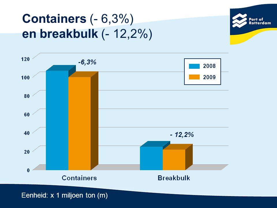 Verhouding goederensegmenten 2009 24,6% 26,3% 26,0% 5,7% 17,4% Ruwe olie Minerale olieprodukten en Droge bulk Containers Breakbulk overig nat