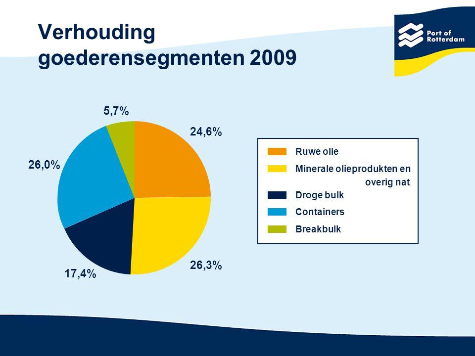 Totale overslagcijfers 20082009 Eenheid: x 1 miljoen ton (m)