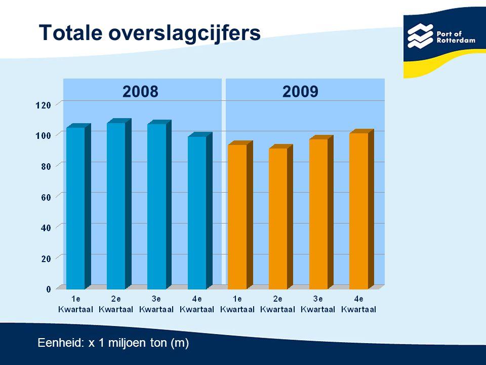 Nat massagoed (+ 1,1%) 20082009 Eenheid: x 1 miljoen ton (m)