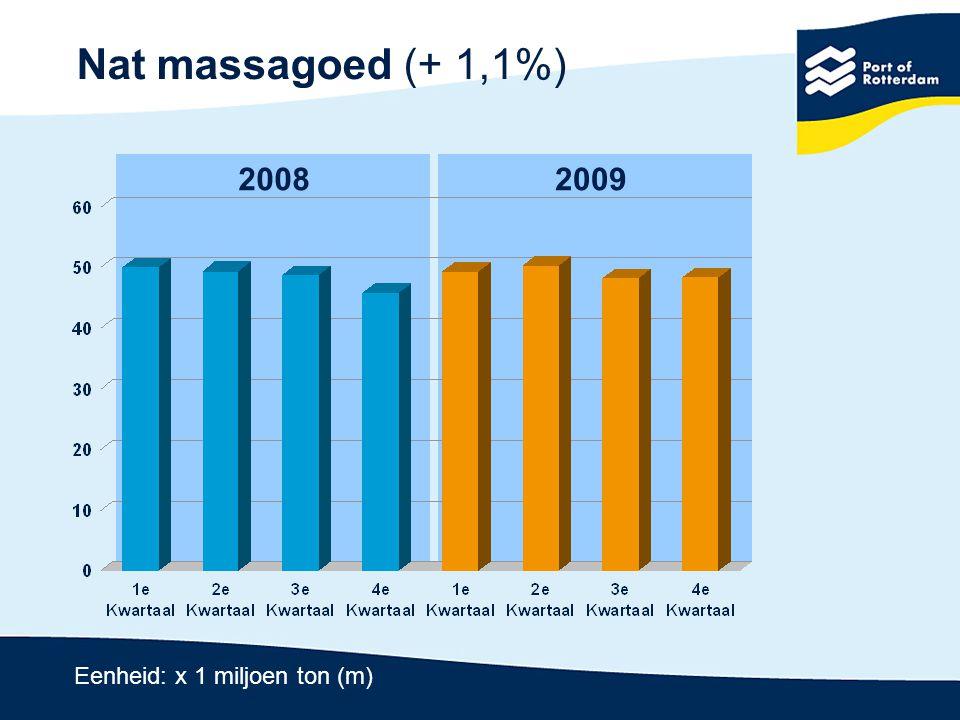 Droog massagoed (- 29,4%) 20082009 Eenheid: x 1 miljoen ton (m)