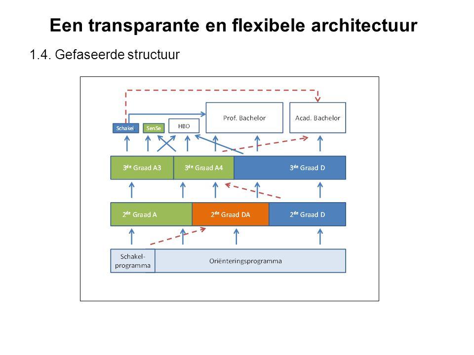 Een transparante en flexibele architectuur 1.4. Gefaseerde structuur