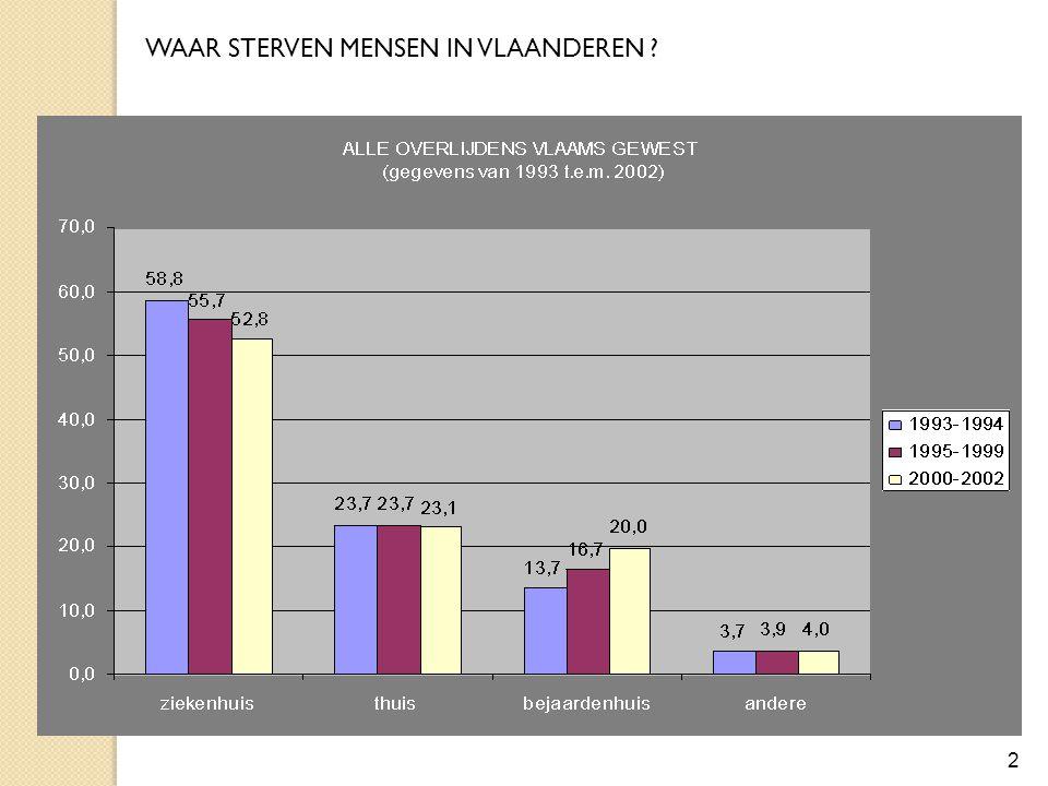 TRANSFERS:  80% in laatste maand  33% in laatste weekweek Plaats van zorg tijdens de 3 laatste levensmaanden 3 Care in the last months of life in Belgium.