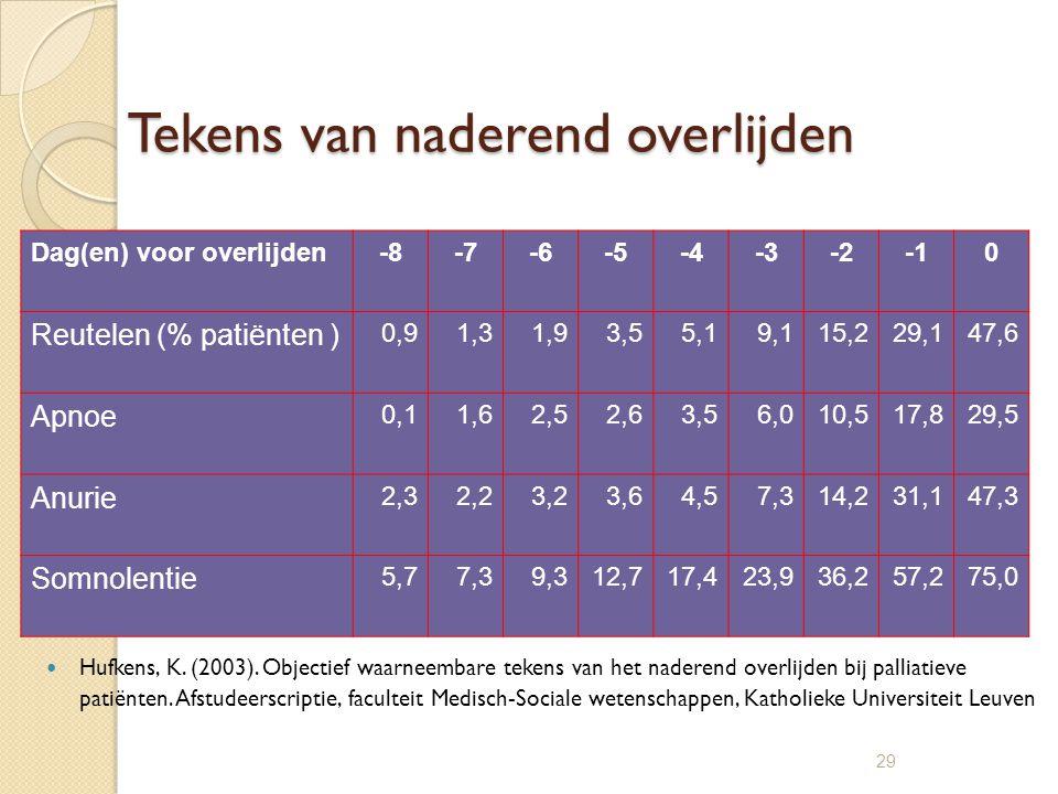 29 Tekens van naderend overlijden Hufkens, K. (2003). Objectief waarneembare tekens van het naderend overlijden bij palliatieve patiënten. Afstudeersc