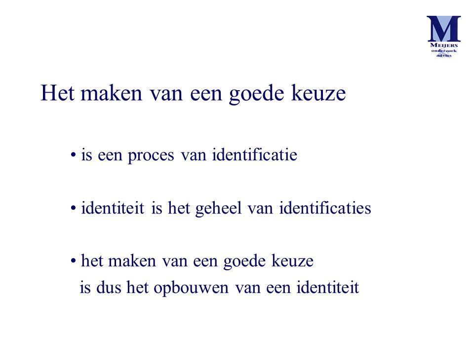 Het maken van een goede keuze is een proces van identificatie identiteit is het geheel van identificaties het maken van een goede keuze is dus het opb