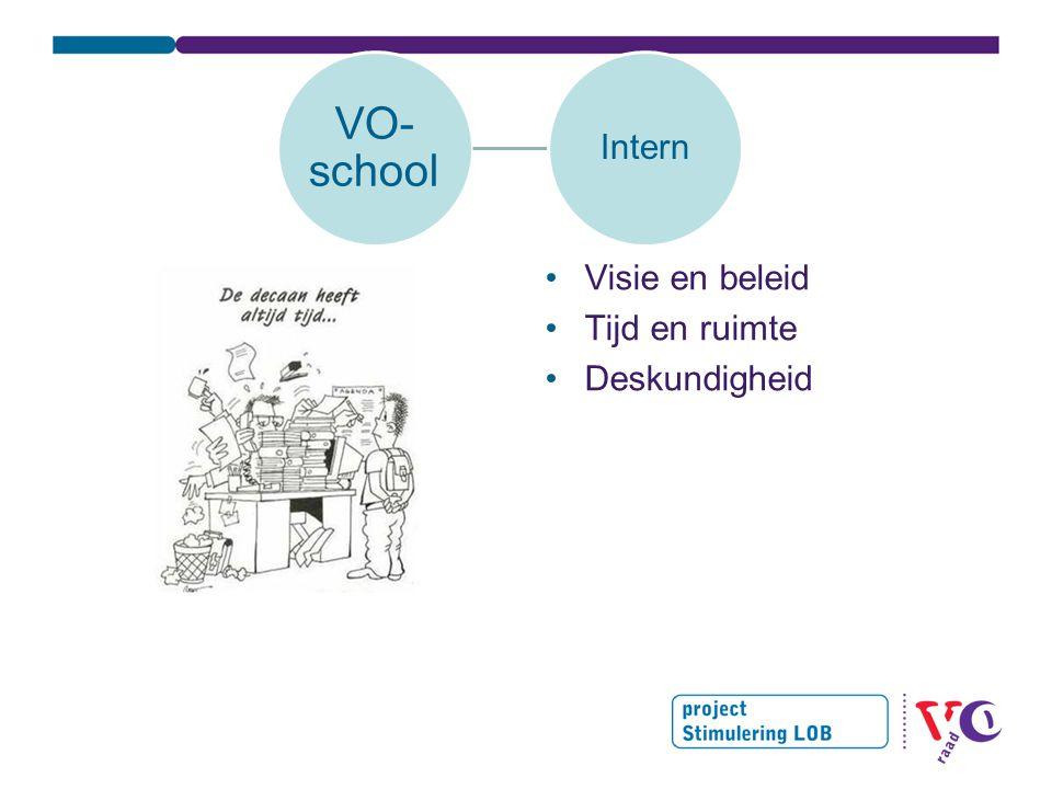 VO- school Intern Visie en beleid Tijd en ruimte Deskundigheid