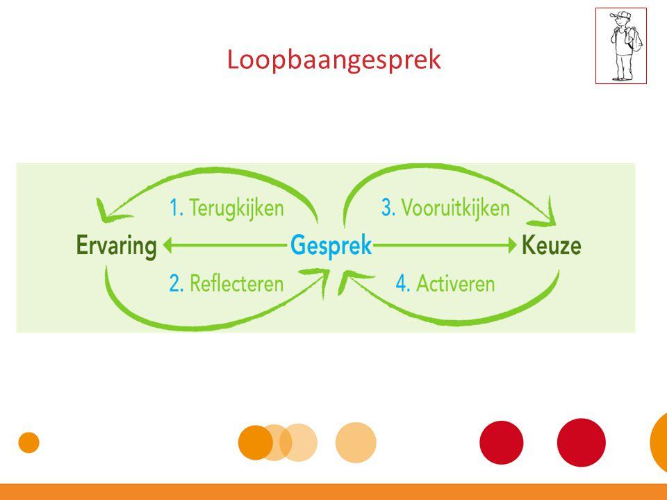 Loopbaangesprek - Kronenberg & Collega's -