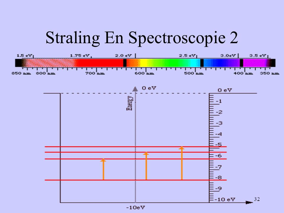 32 Straling En Spectroscopie 2