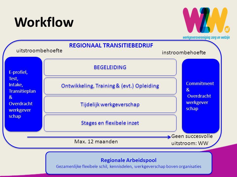 Workflow E-profiel, Test, Intake, Transitieplan & Overdracht werkgever schap E-profiel, Test, Intake, Transitieplan & Overdracht werkgever schap BEGELEIDING Ontwikkeling, Training & (evt.) Opleiding Tijdelijk werkgeverschap Stages en flexibele inzet Commitment & Overdracht werkgever schap Commitment & Overdracht werkgever schap REGIONAAL TRANSITIEBEDRIJF uitstroombehoefte instroombehoefte Max.