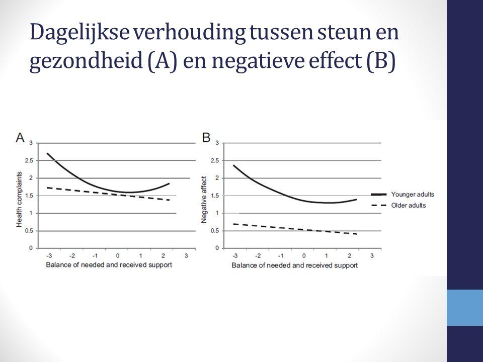Dagelijkse verhouding tussen steun en gezondheid (A) en negatieve effect (B)