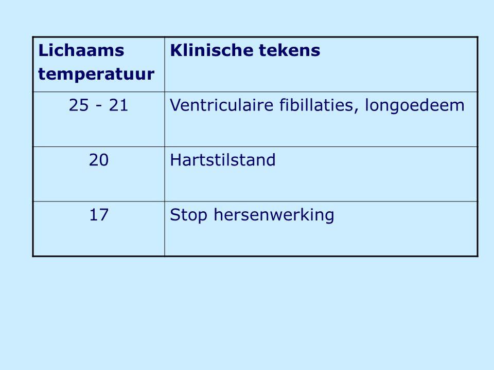 Lichaams temperatuur Klinische tekens 25 - 21Ventriculaire fibillaties, longoedeem 20Hartstilstand 17Stop hersenwerking