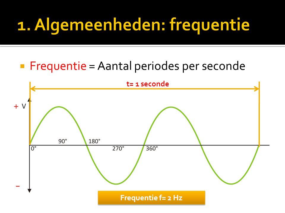  Frequentie = Aantal periodes per seconde t= 1 seconde Frequentie f= 2 Hz
