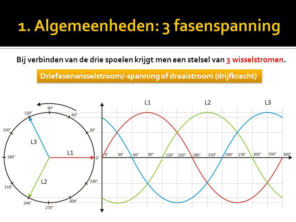 Bij verbinden van de drie spoelen krijgt men een stelsel van 3 wisselstromen. Driefasenwisselstroom/-spanning of draaistroom (drijfkracht)