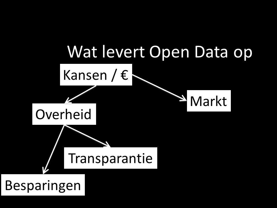 Wat levert Open Data op Kansen / € Markt Overheid Besparingen Transparantie