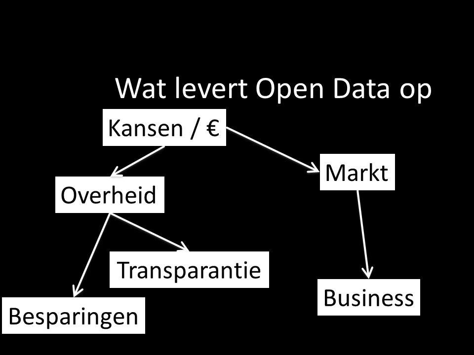 Wat levert Open Data op Kansen / € Markt Overheid Business Besparingen Transparantie