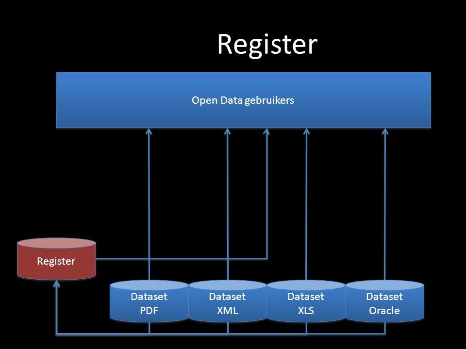 Register Dataset PDF Dataset PDF Dataset XML Dataset XML Dataset XLS Dataset XLS Dataset Oracle Dataset Oracle Open Data gebruikers Register