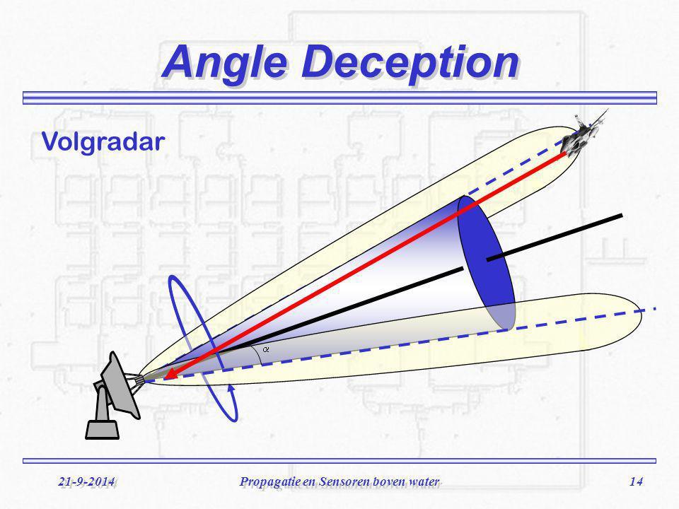 14 21-9-2014Propagatie en Sensoren boven water Angle Deception  Volgradar