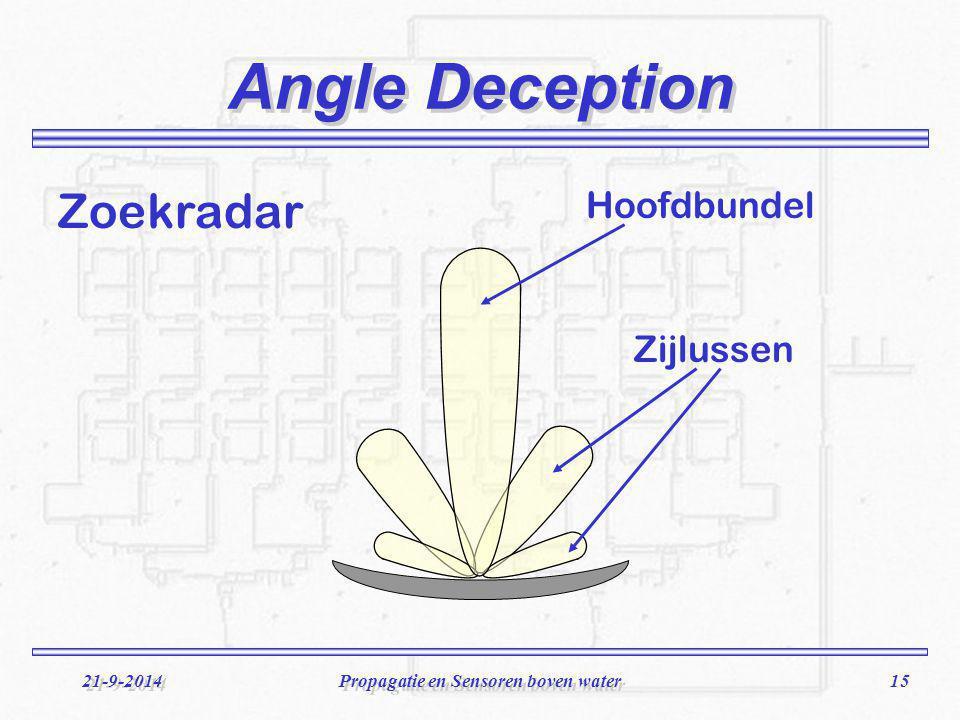 15 21-9-2014Propagatie en Sensoren boven water Angle Deception Zoekradar Zijlussen Hoofdbundel